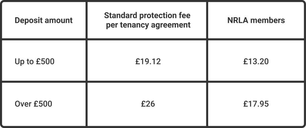 Screenshot of mydeposits pricing for landlords in a table